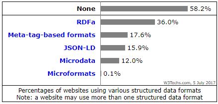 Utilisation et popularité des formats de données structurées, d'après les résultats d'une étude de W3Techs