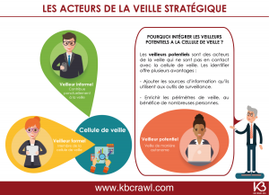 Pourquoi intégrer les veilleurs potentiels dans la veille stratégique de l'entreprise
